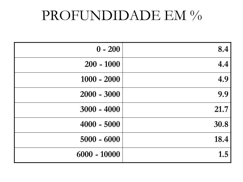 PROFUNDIDADE EM % 0 - 2008.4 200 - 10004.4 1000 - 20004.9 2000 - 30009.9 3000 - 400021.7 4000 - 500030.8 5000 - 600018.4 6000 - 100001.5