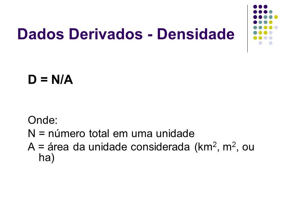 Dados Derivados - Densidade D = N/A Onde: N = número total em uma unidade A = área da unidade considerada (km 2, m 2, ou ha)