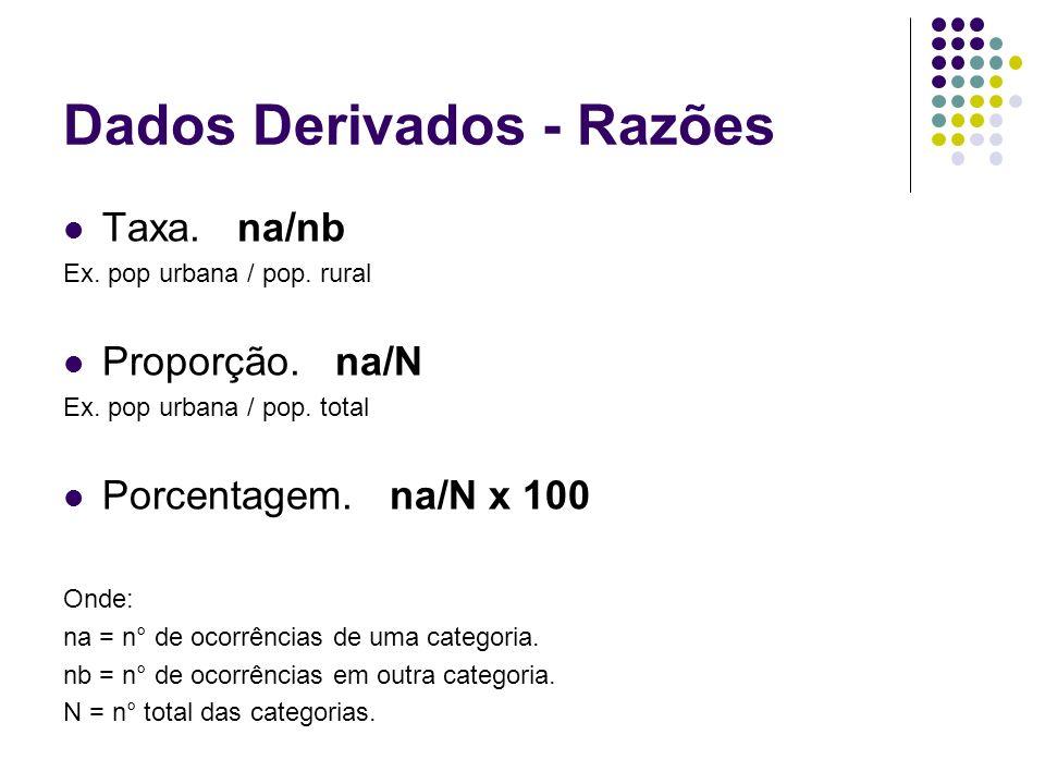 Dados Derivados - Razões Taxa. na/nb Ex. pop urbana / pop. rural Proporção. na/N Ex. pop urbana / pop. total Porcentagem. na/N x 100 Onde: na = n° de
