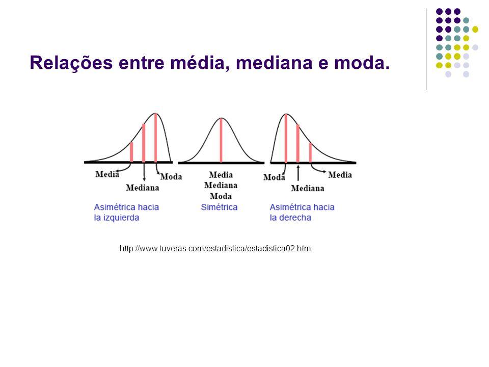 Relações entre média, mediana e moda. http://www.tuveras.com/estadistica/estadistica02.htm