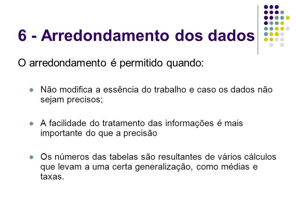 6 - Arredondamento dos dados O arredondamento é permitido quando: Não modifica a essência do trabalho e caso os dados não sejam precisos; A facilidade