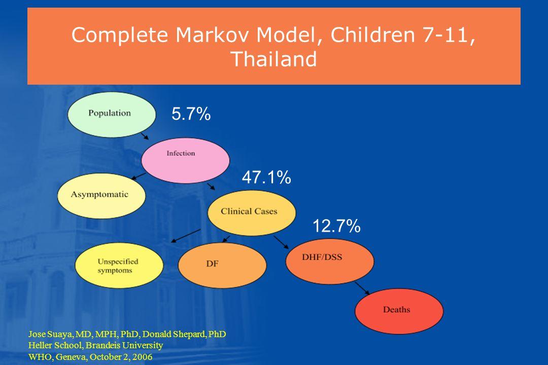 5.7% 47.1% 12.7% Complete Markov Model, Children 7-11, Thailand Jose Suaya, MD, MPH, PhD, Donald Shepard, PhD Heller School, Brandeis University WHO,