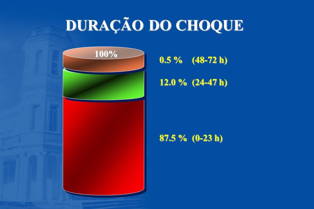 DURAÇÃO DO CHOQUE 100% 0.5 % (48-72 h) 12.0 % (24-47 h) 87.5 % (0-23 h)