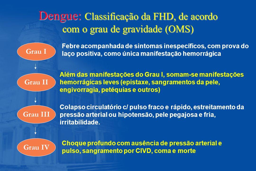 Dengue: Classificação da FHD, de acordo com o grau de gravidade (OMS) Grau I Grau II Grau III Grau IV Febre acompanhada de sintomas inespecíficos, com