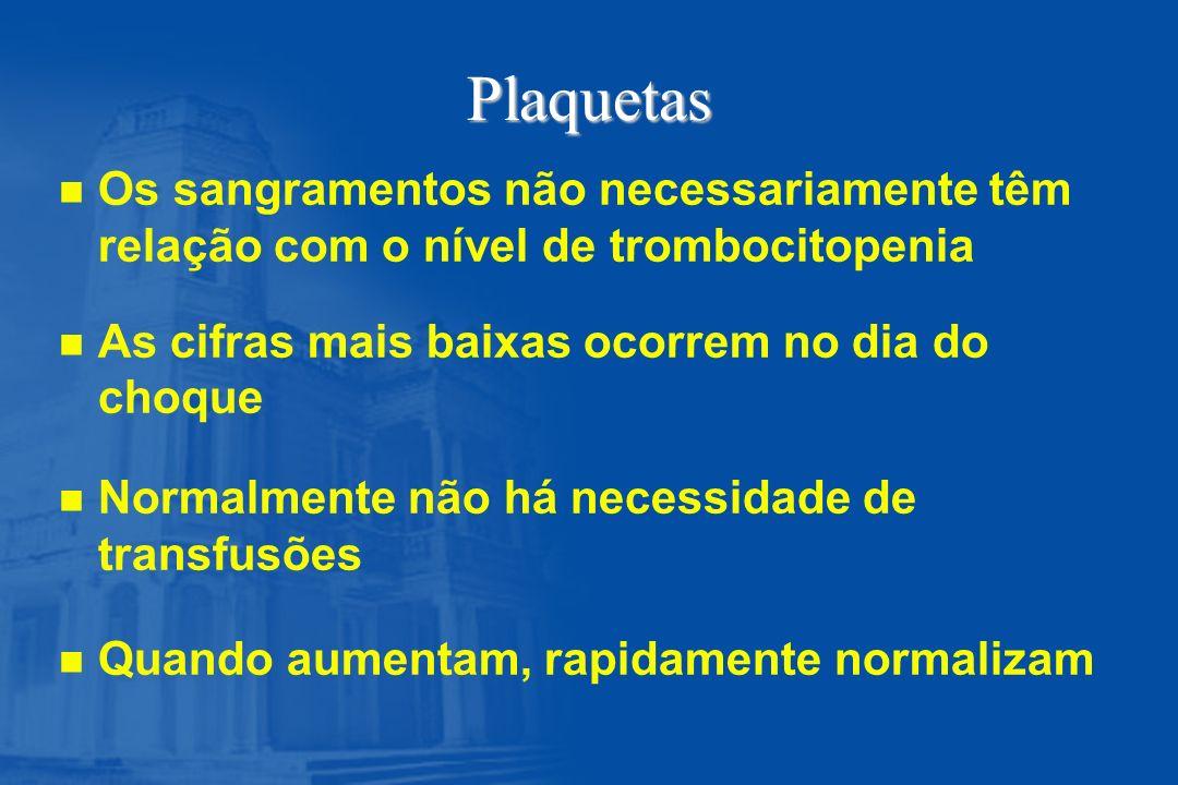 Plaquetas n n Os sangramentos não necessariamente têm relação com o nível de trombocitopenia n n As cifras mais baixas ocorrem no dia do choque n n No