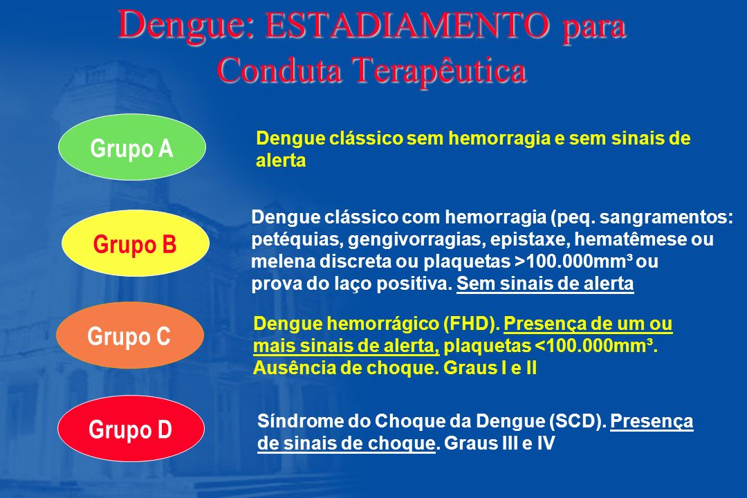 Dengue: ESTADIAMENTO para Conduta Terapêutica Grupo B Grupo C Grupo D Dengue clássico sem hemorragia e sem sinais de alerta Dengue clássico com hemorr