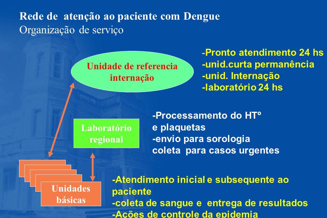 Laboratório regional Unidades básicas Unidade de referencia internação -Atendimento inicial e subsequente ao paciente -coleta de sangue e entrega de r