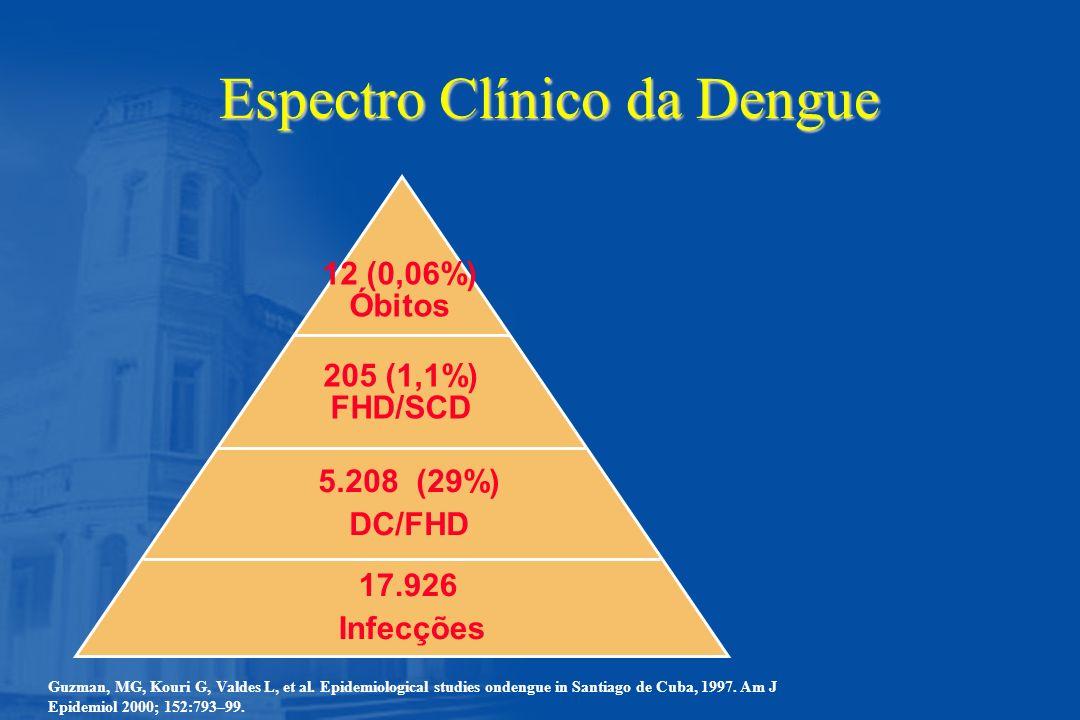 Espectro Clínico da Dengue 17.926 Infecções 5.208 (29%) DC/FHD 205 (1,1%) FHD/SCD 12 (0,06%) Óbitos Guzman, MG, Kouri G, Valdes L, et al. Epidemiologi