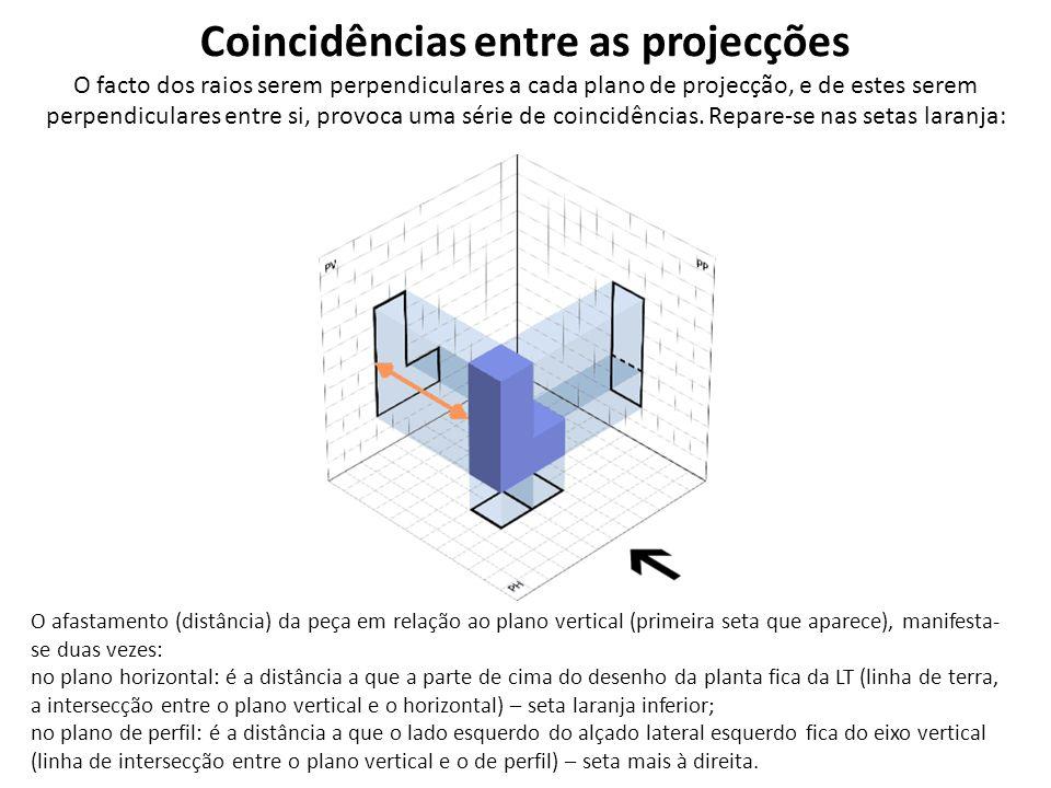 Coincidências entre as projecções O facto dos raios serem perpendiculares a cada plano de projecção, e de estes serem perpendiculares entre si, provoc