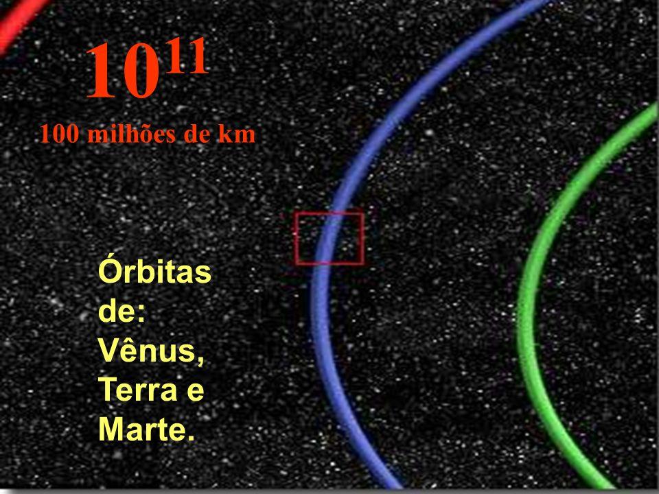 Parte da órbita da Terra em azul. 10 10 Milhões de km