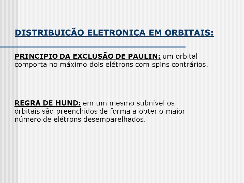 DISTRIBUIÇÃO ELETRONICA EM ORBITAIS: PRINCIPIO DA EXCLUSÃO DE PAULIN: um orbital comporta no máximo dois elétrons com spins contrários. REGRA DE HUND: