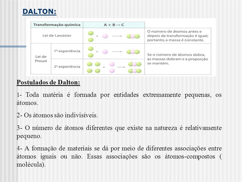 DALTON: Postulados de Dalton: 1- Toda matéria é formada por entidades extremamente pequenas, os átomos. 2- Os átomos são indivisíveis. 3- O número de