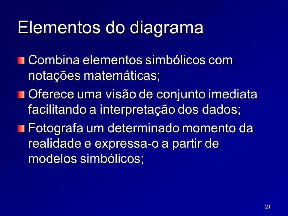 21 Elementos do diagrama Combina elementos simbólicos com notações matemáticas; Oferece uma visão de conjunto imediata facilitando a interpretação dos dados; Fotografa um determinado momento da realidade e expressa-o a partir de modelos simbólicos;