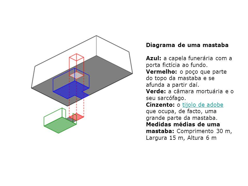Diagrama de uma mastaba Azul: a capela funerária com a porta fictícia ao fundo. Vermelho: o poço que parte do topo da mastaba e se afunda a partir daí