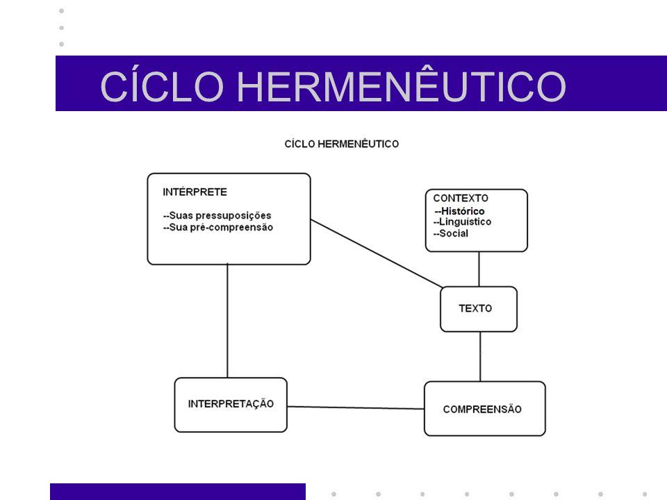 CÍCLO HERMENÊUTICO