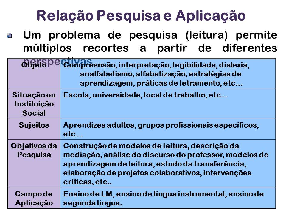 Relação Pesquisa e Aplicação Um problema de pesquisa (leitura) permite múltiplos recortes a partir de diferentes perspectivas.