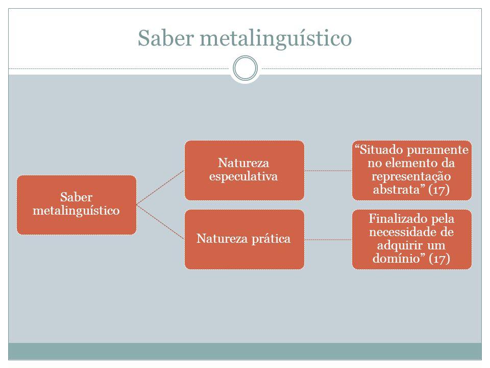 Saber metalinguístico Natureza especulativa Situado puramente no elemento da representação abstrata (17) Natureza prática Finalizado pela necessidade
