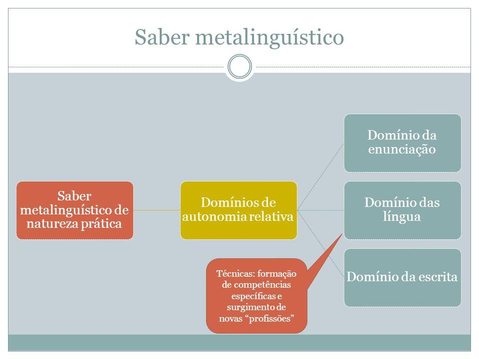 Saber metalinguístico Saber metalinguístico de natureza prática Domínios de autonomia relativa Domínio da enunciação Domínio das língua Domínio da esc