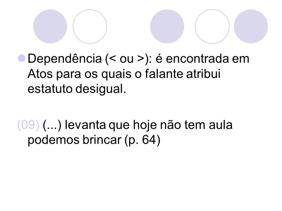 Dependência ( ): é encontrada em Atos para os quais o falante atribui estatuto desigual. (09) (...) levanta que hoje não tem aula podemos brincar (p.
