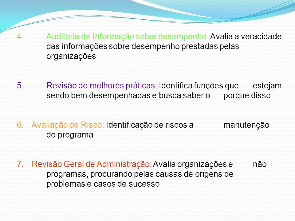 4.Auditoria de Informação sobre desempenho: Avalia a veracidade das informações sobre desempenho prestadas pelas organizações 5.