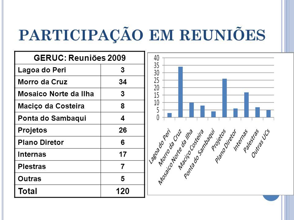 PARTICIPAÇÃO EM REUNIÕES GERUC: Reuniões 2009 Lagoa do Peri3 Morro da Cruz34 Mosaico Norte da Ilha3 Maciço da Costeira8 Ponta do Sambaqui4 Projetos26