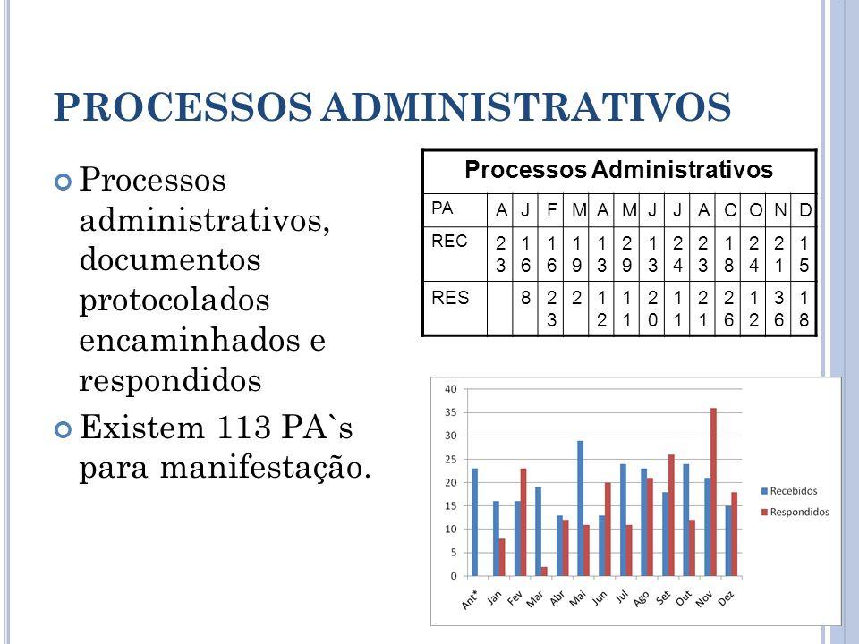 PROCESSOS ADMINISTRATIVOS Processos administrativos, documentos protocolados encaminhados e respondidos Existem 113 PA`s para manifestação. Processos