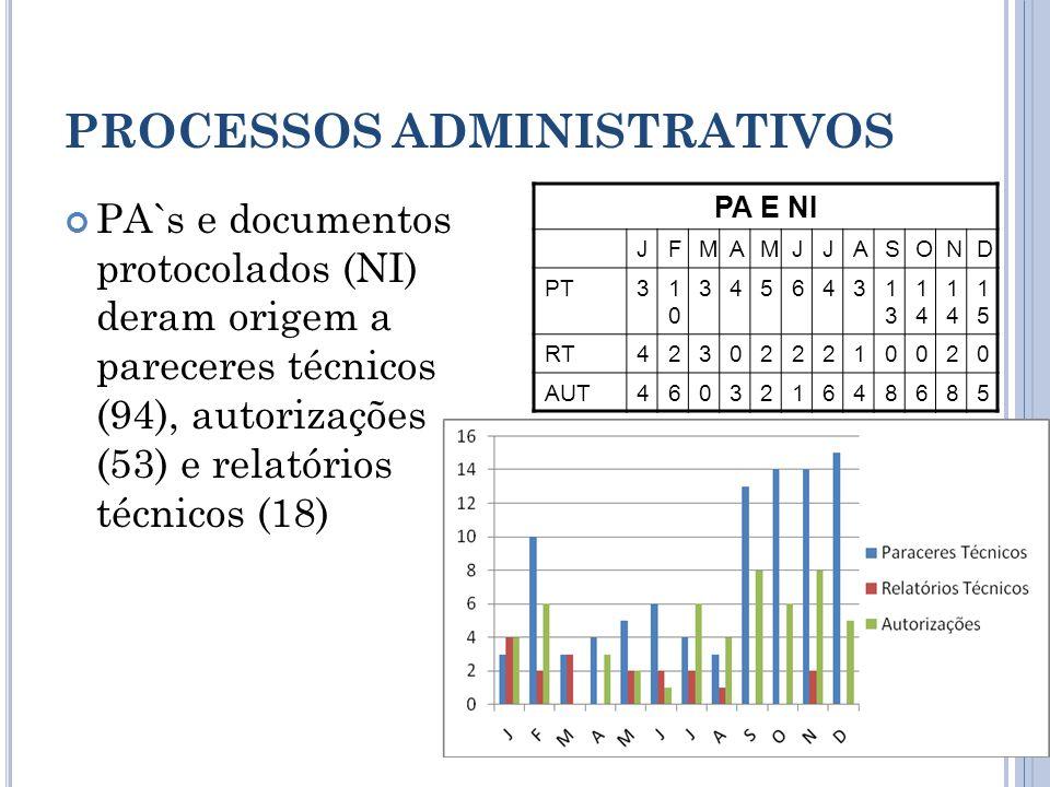 PROCESSOS ADMINISTRATIVOS PA`s e documentos protocolados (NI) deram origem a pareceres técnicos (94), autorizações (53) e relatórios técnicos (18) PA