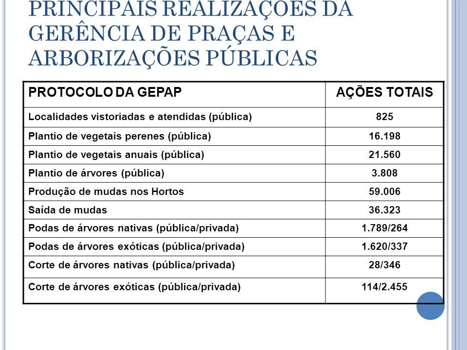 PRINCIPAIS REALIZAÇÕES DA GERÊNCIA DE PRAÇAS E ARBORIZAÇÕES PÚBLICAS PROTOCOLO DA GEPAPAÇÕES TOTAIS Localidades vistoriadas e atendidas (pública)825 P