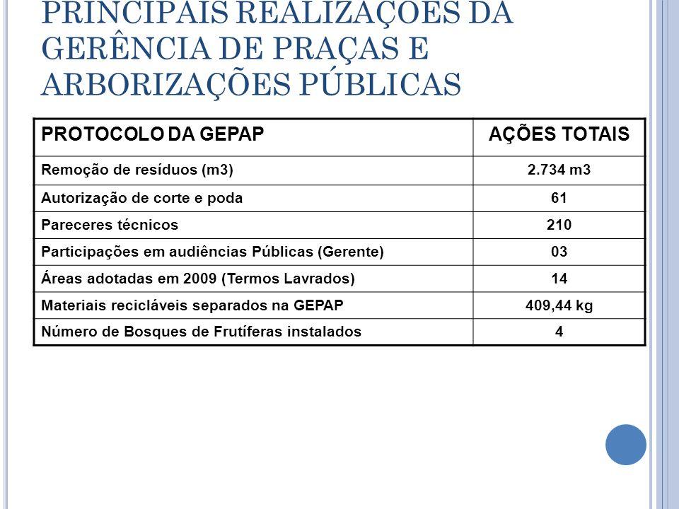 PRINCIPAIS REALIZAÇÕES DA GERÊNCIA DE PRAÇAS E ARBORIZAÇÕES PÚBLICAS PROTOCOLO DA GEPAPAÇÕES TOTAIS Remoção de resíduos (m3)2.734 m3 Autorização de co