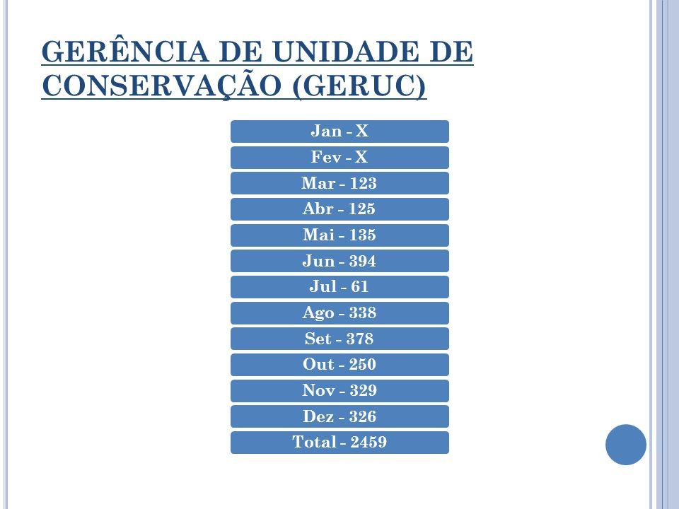 GERÊNCIA DE UNIDADE DE CONSERVAÇÃO (GERUC) Jan - XFev - XMar - 123Abr - 125Mai - 135Jun - 394Jul - 61Ago - 338Set - 378Out - 250Nov - 329Dez - 326Tota