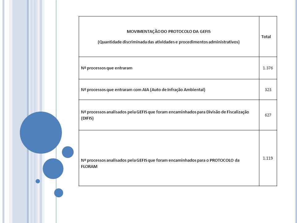 MOVIMENTAÇÃO DO PROTOCOLO DA GEFIS (Quantidade discriminada das atividades e procedimentos administrativos) Total Nº processos que entraram1.376 Nº pr