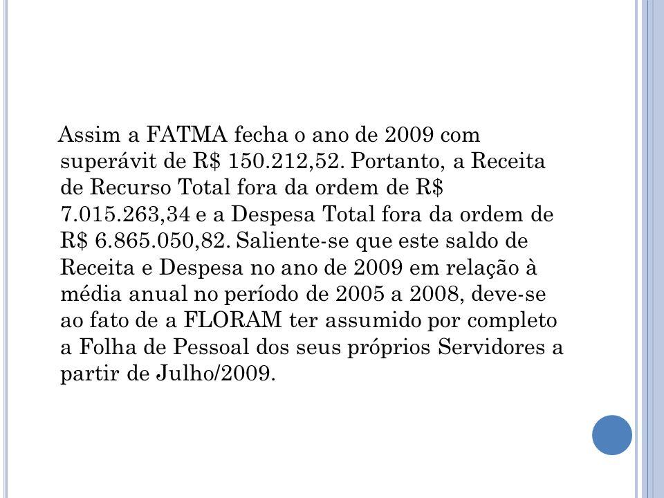 Assim a FATMA fecha o ano de 2009 com superávit de R$ 150.212,52. Portanto, a Receita de Recurso Total fora da ordem de R$ 7.015.263,34 e a Despesa To