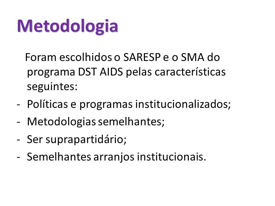 Metodologia Foram escolhidos o SARESP e o SMA do programa DST AIDS pelas características seguintes: -Políticas e programas institucionalizados; -Metod