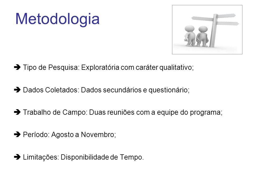Metodologia Tipo de Pesquisa: Exploratória com caráter qualitativo; Dados Coletados: Dados secundários e questionário; Trabalho de Campo: Duas reuniõe