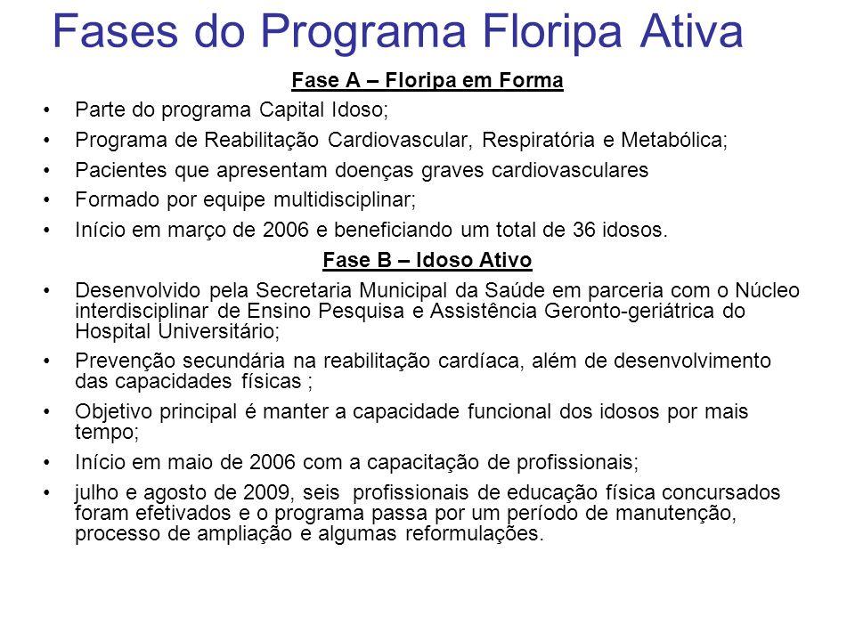 Fases do Programa Floripa Ativa Fase A – Floripa em Forma Parte do programa Capital Idoso; Programa de Reabilitação Cardiovascular, Respiratória e Met