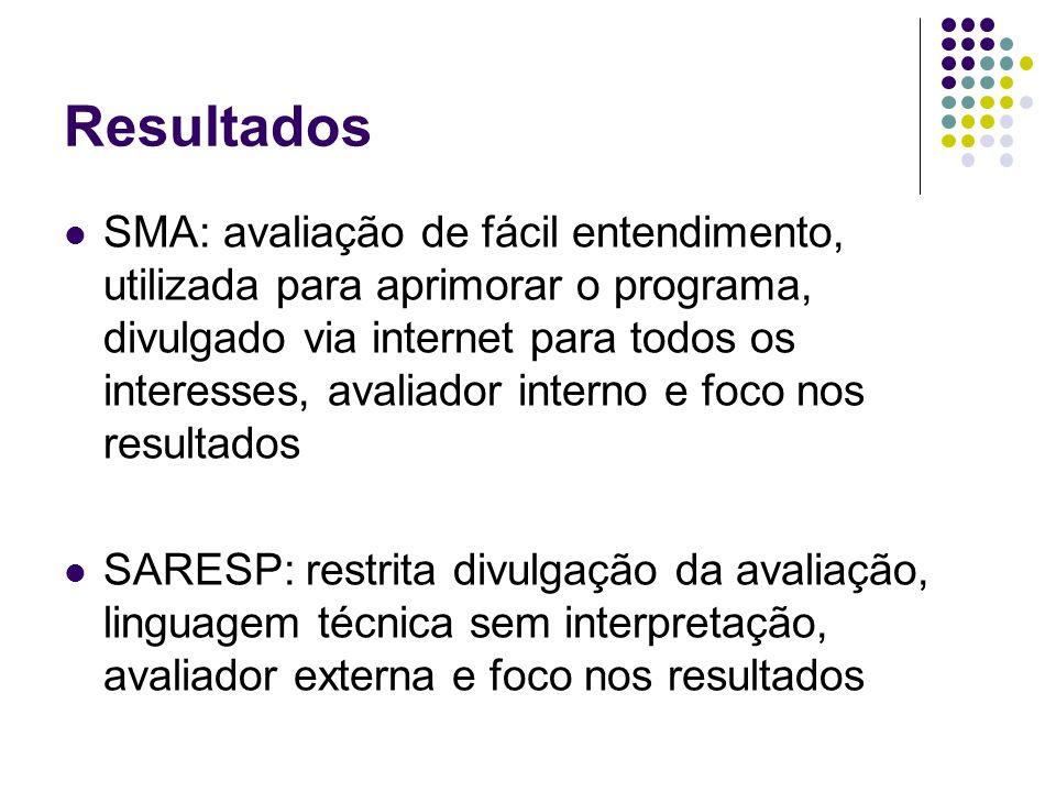 Resultados SMA: avaliação de fácil entendimento, utilizada para aprimorar o programa, divulgado via internet para todos os interesses, avaliador inter