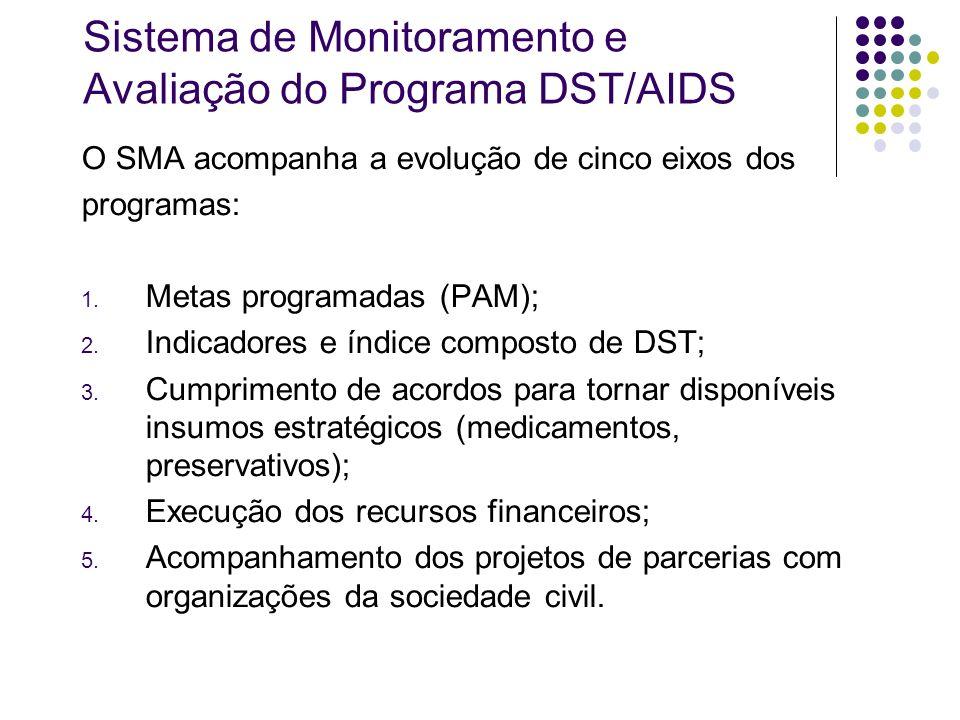 Sistema de Monitoramento e Avaliação do Programa DST/AIDS O SMA acompanha a evolução de cinco eixos dos programas: 1. Metas programadas (PAM); 2. Indi