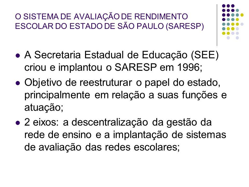 O SISTEMA DE AVALIAÇÃO DE RENDIMENTO ESCOLAR DO ESTADO DE SÃO PAULO (SARESP) A Secretaria Estadual de Educação (SEE) criou e implantou o SARESP em 199