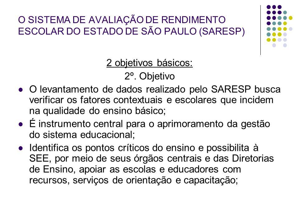 O SISTEMA DE AVALIAÇÃO DE RENDIMENTO ESCOLAR DO ESTADO DE SÃO PAULO (SARESP) 2 objetivos básicos: 2º. Objetivo O levantamento de dados realizado pelo