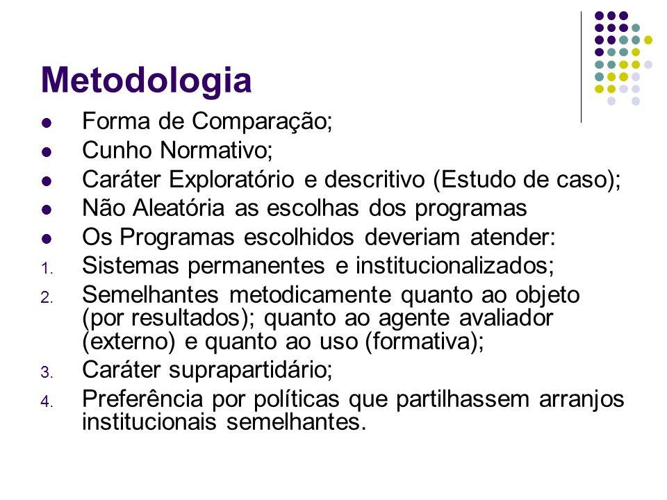 Metodologia Forma de Comparação; Cunho Normativo; Caráter Exploratório e descritivo (Estudo de caso); Não Aleatória as escolhas dos programas Os Progr