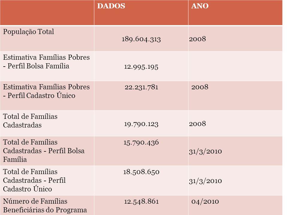 DADOSANO População Total 189.604.3132008 Estimativa Famílias Pobres - Perfil Bolsa Família 12.995.195 Estimativa Famílias Pobres - Perfil Cadastro Úni