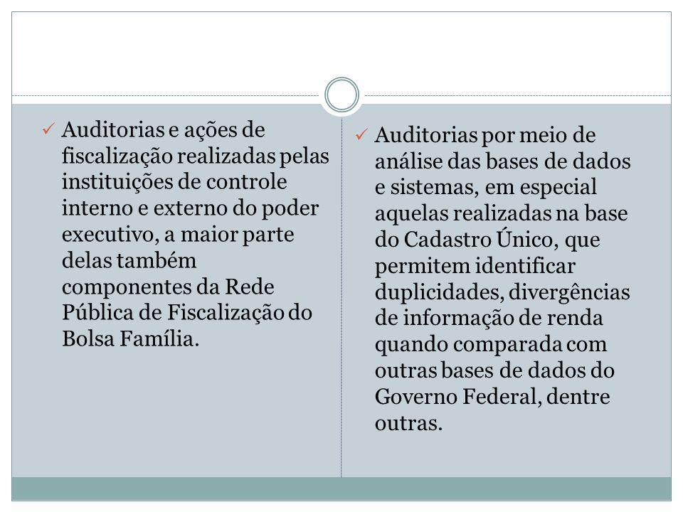 Auditorias e ações de fiscalização realizadas pelas instituições de controle interno e externo do poder executivo, a maior parte delas também componen