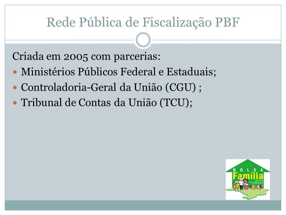 Rede Pública de Fiscalização PBF Criada em 2005 com parcerias: Ministérios Públicos Federal e Estaduais; Controladoria-Geral da União (CGU) ; Tribunal