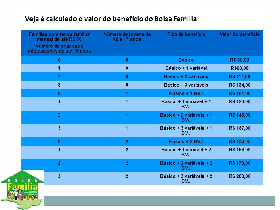 Famílias com renda familiar mensal de até R$ 70 Número de crianças e adolescentes de até 15 anos Número de jovens de 16 e 17 anos Tipo de benefícioVal