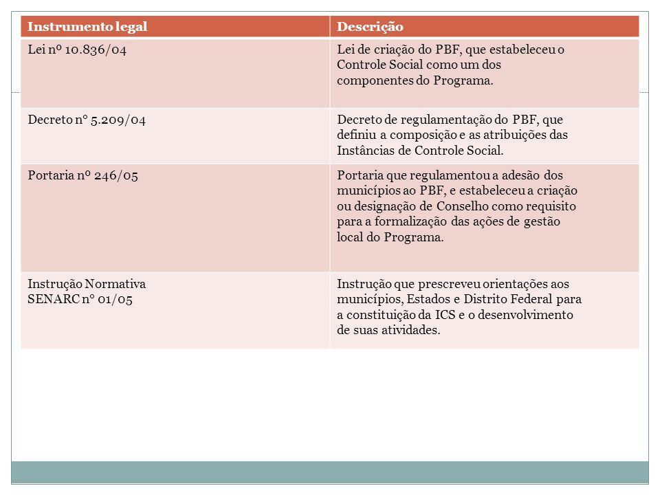 Marco legal do Controle Social do PBF Instrumento legalDescrição Lei nº 10.836/04Lei de criação do PBF, que estabeleceu o Controle Social como um dos