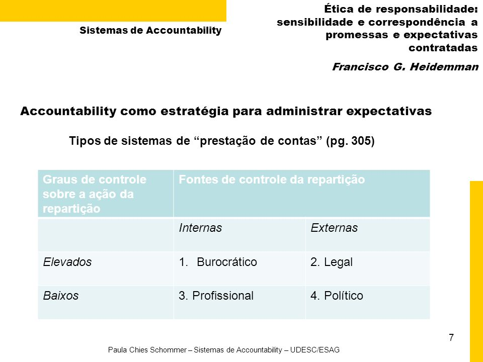 7 Paula Chies Schommer – Sistemas de Accountability – UDESC/ESAG Ética de responsabilidade: sensibilidade e correspondência a promessas e expectativas