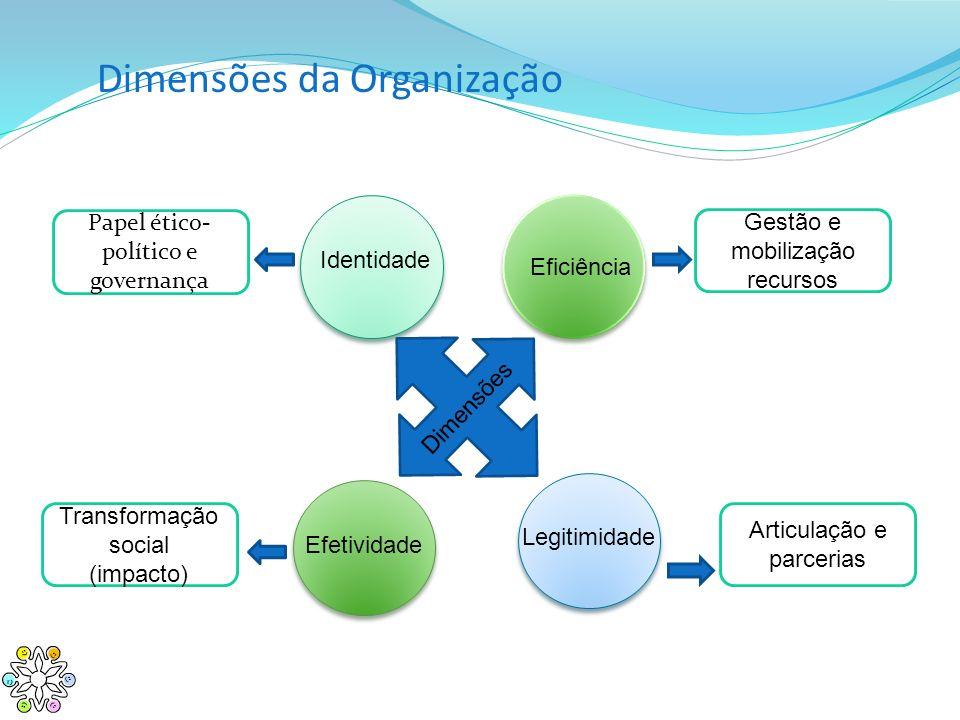 Dimensões da Organização Identidade Eficiência Efetividade Legitimidade Dimensões Papel ético- político e governança Gestão e mobilização recursos Tra