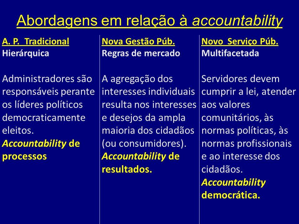A. P. Tradicional Hierárquica Administradores são responsáveis perante os líderes políticos democraticamente eleitos. Accountability de processos Nova
