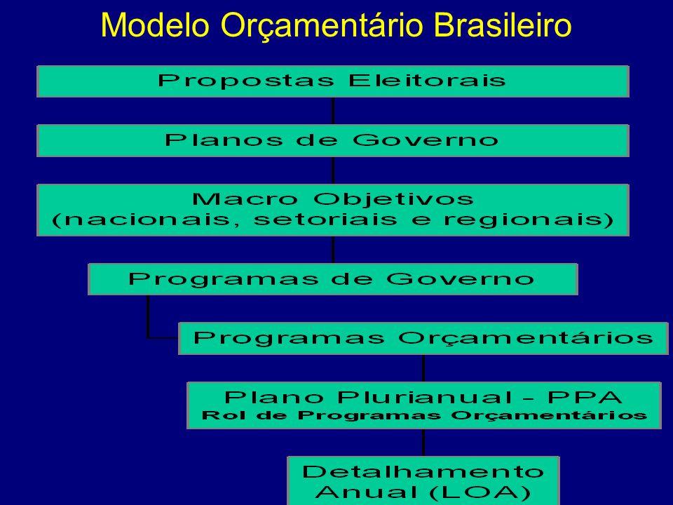 Modelo Orçamentário Brasileiro