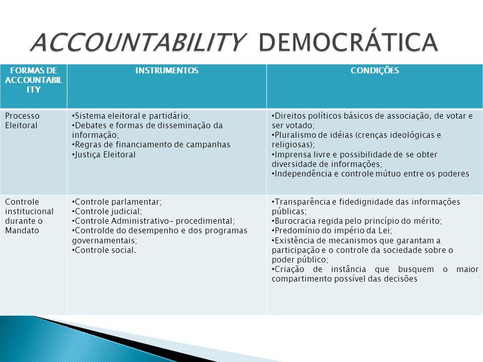 FORMAS DE ACCOUNTABIL ITY INSTRUMENTOSCONDIÇÕES Processo Eleitoral Sistema eleitoral e partidário; Debates e formas de disseminação da informação; Reg
